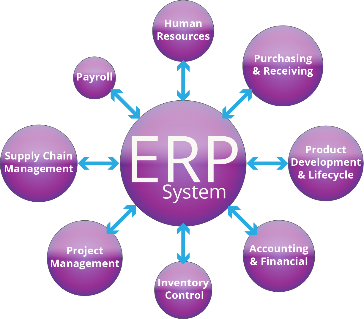 Erp system implication