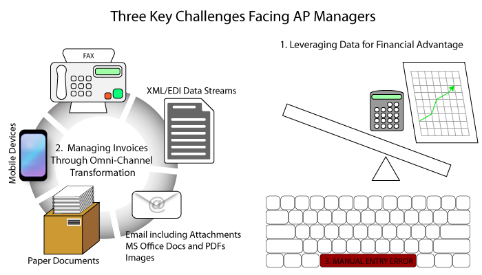 Three Key Challenges Facing Accounts Payable Managers