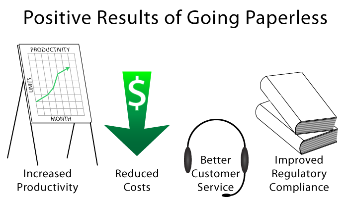 Positive Results from a Paperless Initiative